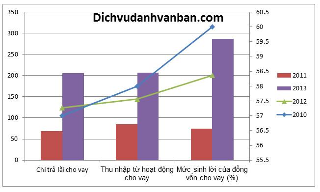 biểu đồ kết hợp đường và cột trong word 2007
