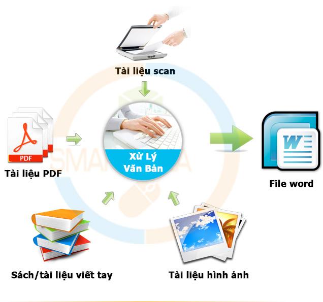 dịch vụ đánh văn bản thuê
