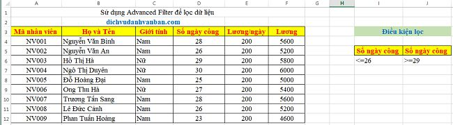 Loc-du-lieu-trong-Excel-bang-Advanced-Filter